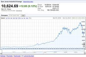 Dow Jones Industrial Average Google Finance Www Google C