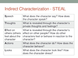 Steal Characterization Chart Copy Of Recovery Lessons Tes Teach