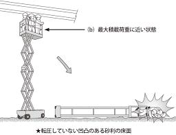 イラストで学ぶリスクアセスメント第53回 垂直昇降型高所作業車の転倒