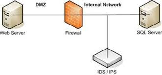 network design firewall ids ips an intrusion detection system ids is yet another tool in the network administrator s computer security arsenal it inspects all the inbound and outbound