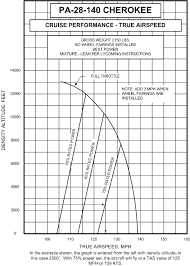 Rotax 912 Fuel Consumption Chart Wot Above 8 000 Landing And Flying Ct Flier Forum
