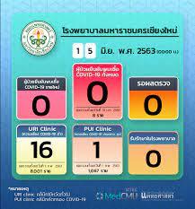 รายงานของโรงพยาบาลมหาราชนครเชียงใหม่ประจำวันที่ 15 มิถุนายน 2563 -  ศูนย์ข่าวเฝ้าระวัง COVID-19