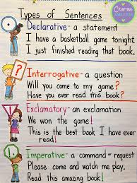 Grammar Structure Chart Types Of Sentences An Anchor Chart And Free Resources