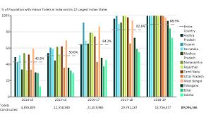 Population Chart Of Indian States Indias Toilet Building Initiative Mekko Graphics