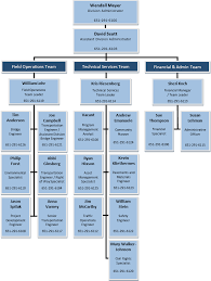 Organizational Chart Minnesota Division Federal Highway
