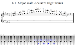Piano Scale Finger Chart Two Octave D Flat Major Scale 2 Octaves Right Hand Piano Fingering