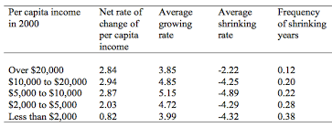 Growing And Shrinking Growing Shrinking And Long Run Economic Performance Vox