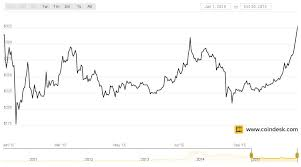 C a l c u l a t i n g. Bitcoin Price Hits New High For 2015