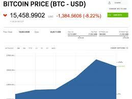 Bitcoin Price Drops Sharply On December 8 Insider
