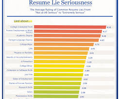 Lying On Resume Awesome This Is The Worst Lie You Can Put On Your Resume