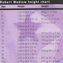 Indian Man Height Weight Chart A History Of Record Breaking Giants 100 Years After The