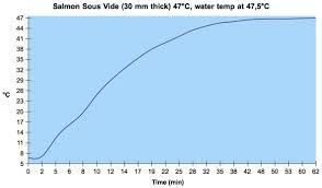 Salmon Sous Vide Chart Are Douglas Baldwin Sous Vide Cooking Tables Correct Review
