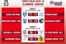 Risultati Coppa Italia Archivi - Boccaccio Rugby News
