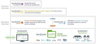 Nasuni Releases Cloud File Services Updates Storagereview