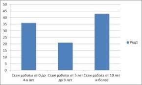 Отчет за год МКУ Центр социального обслуживания  Стаж работы