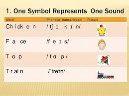 Each symbol is treated separately, with explanation and examples that are at the same time a link to a dictionary where you can listen to the word pronounced. International Phonetic Alphabet 2