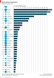 Basic Salary Of Lawmakers By Country Indexmundi Blog