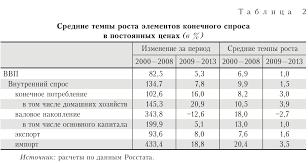 Алексей Кудрин Официальный сайт Статья Алексея Кудрина и Евсея  Углубленный анализ показывает что в российской экономике доходы от экспорта также были одним из источников роста однако они формировались не за счет