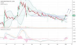 Sintex Stock Price And Chart Bse Sintex Tradingview India