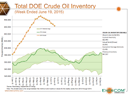 Chart Of The Week Crude Oil Inventories Steadily Retreating