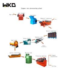 Hot Sell Mineral Processing Equipment Production Process Flow Chart View Production Process Flow Chart Wkd Product Details From Jiangxi Victor