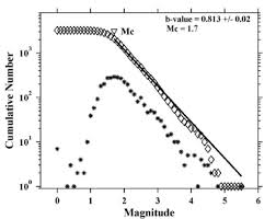 Magnitude Frequency Distribution Of Earthquakes In The Study
