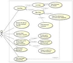 ideas about uml use case diagram on pinterest