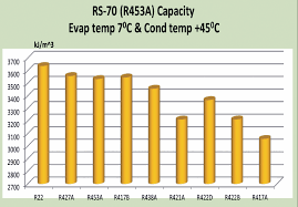 R421a Refrigerant Pressure Temperature Chart Rsl The Refrigerant Specalists