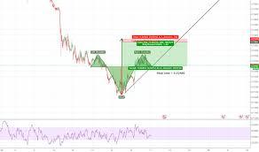 Rsh Tradingview