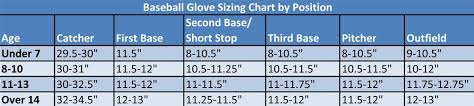 27 Cogent Softball Sizes By Age