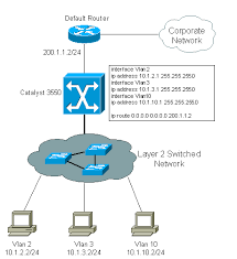 routing and switching configure intervlan routing on layer 3 switches cisco