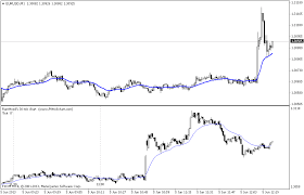 Benefits Of Tick Charts In Trading Forex Tick Chart For Mt4