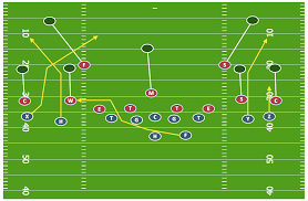 defensive formation 4 3 defense diagram Football X And O Diagrams sport football offensive strategy spread offense sample football x o diagrams