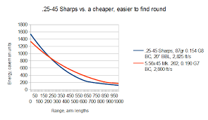 Why The 25 45 Sharps Is The Worst New Ar Round The Firearm
