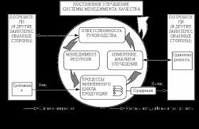 Стандартизация сертификация и контроль качества продукции на  В процессы необходимые для системы менеджмента качества следует включать процессы управленческой деятельности руководства обеспечения ресурсами
