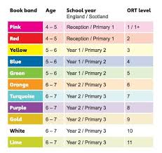 Ort Reading Levels Oxford Reading Tree Reading Tree