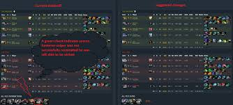 general discussion ranked all pick bans design flaw dotabuff