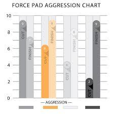 Lake Country Force 5 1 2 Hybrid Foam Pad Mix Match 8 Pack