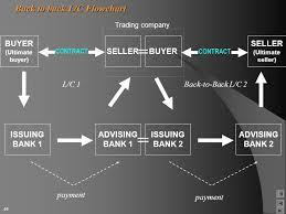 Letter Of Credit Process Flow Chart Ppt International Trade Finance Ppt Download