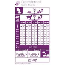 Royal Canin Diet Chart Royal Canin Giant Breed Junior Diet 15 Kgs Petsworld Co In