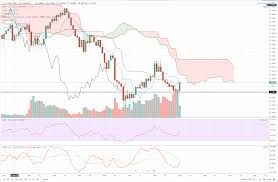 Sterling Chart Gbp Usd Technical Analysis Update Sterling Dollar Closes