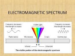 Visual Spectrum Chart Electromagnetic Spectrum