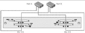 cabling jbods figure showing dual host split bus multi initiator jbod configuration