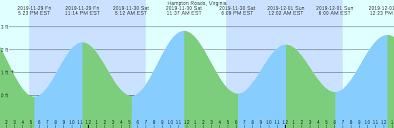 Hampton Roads Virginia Tide Chart