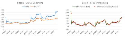Gbtc Chart Gbtc Vs Btc Premium Now Over 60 Tales Of A Lawnmower