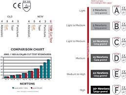 Glove Cut Rating Chart Cut Resistance Standards Majestic Glove