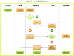Standard Flowchart Symbols And Their Usage Basic Flowchart