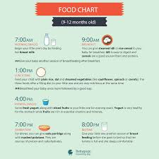 Food Chart For Your 9 12 Months Old Kid Know What To Feed