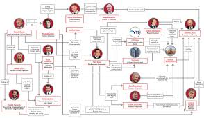 Trump Russia Flow Chart The Truth Behind Trump Tower Moscow How Trump Risked