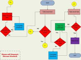 Flow Chart Based On Tenses Draft Process Diagram Sumayas Blog